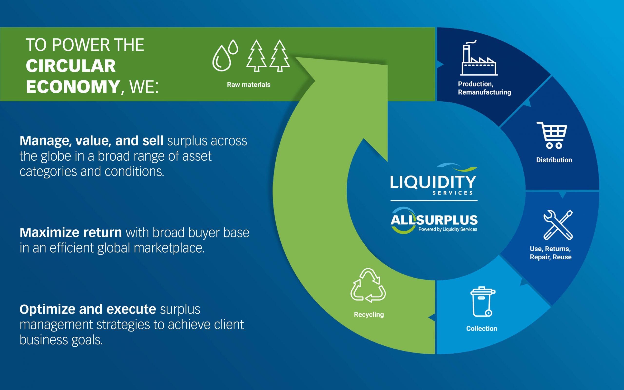 Circular Economy - Liquidity ser